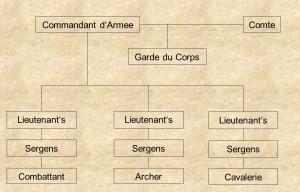 Militärisches-Organigramm-FFC