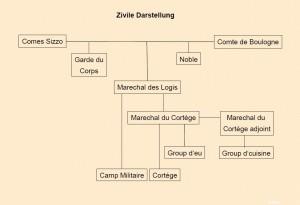 Ziviles Organigramm